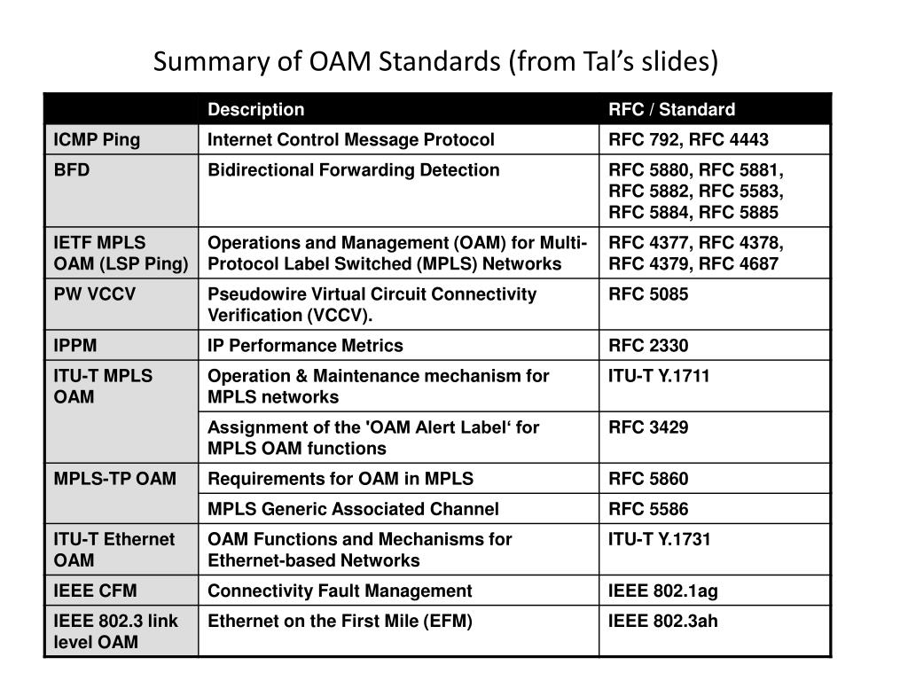 Summary of OAM Standards (from Tal's slides)