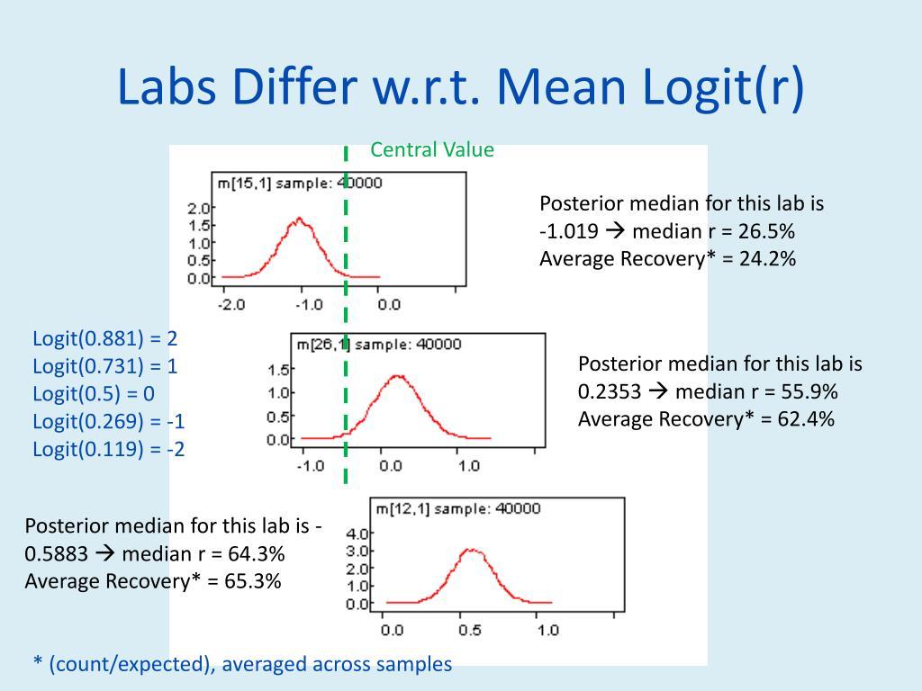 Labs Differ w.r.t. Mean Logit(r)