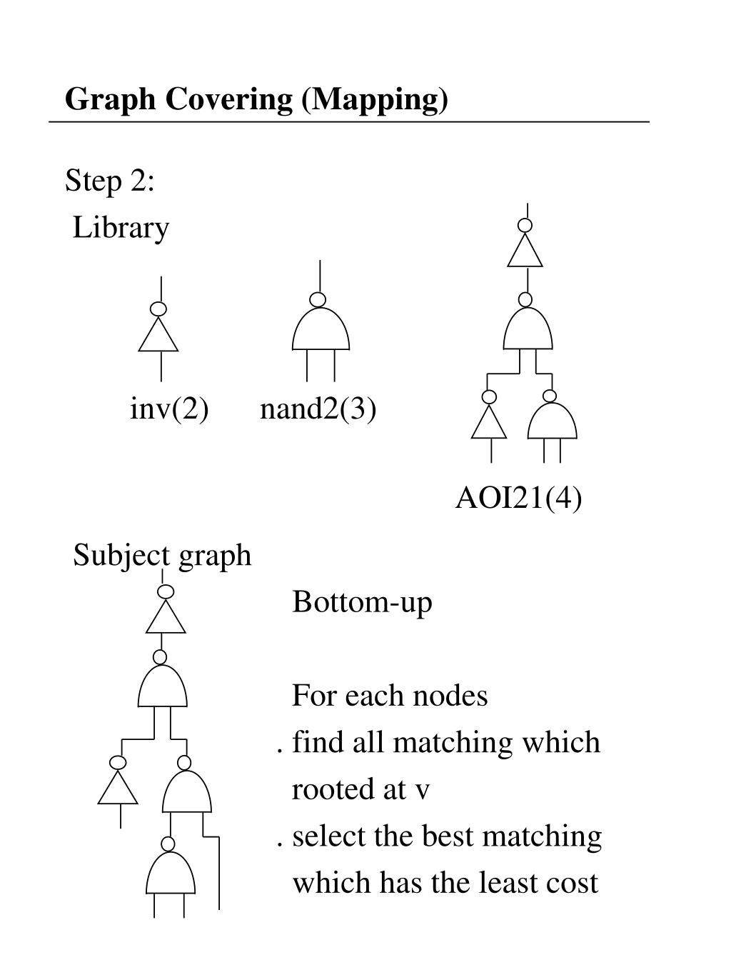 Graph Covering (Mapping)