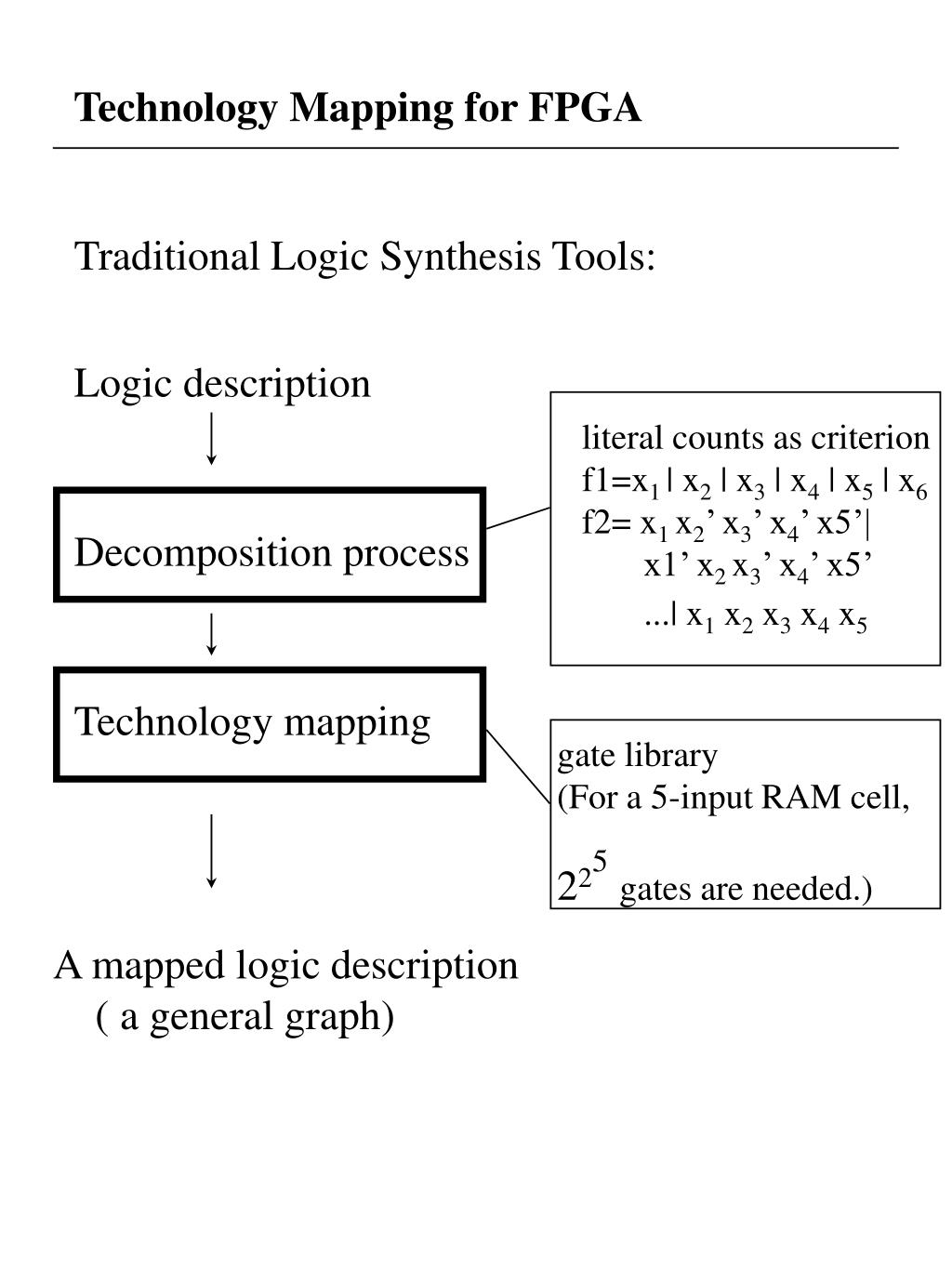 Technology Mapping for FPGA