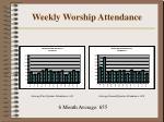 weekly worship attendance