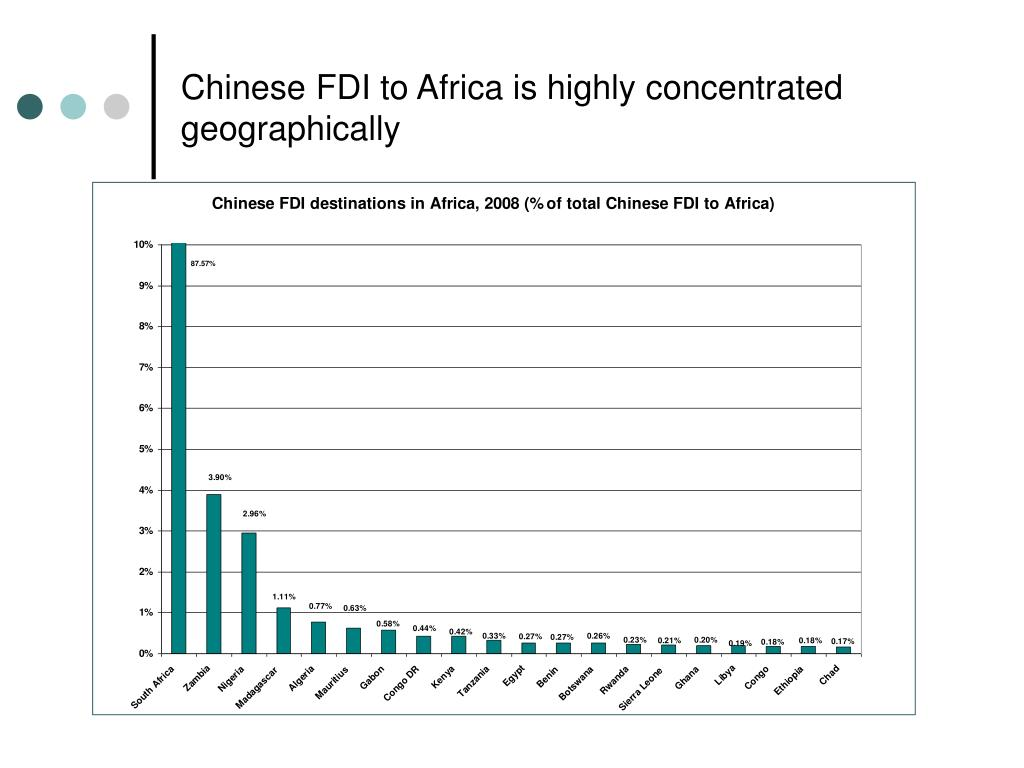 Chinese FDI to Africa is highly concentrated geographically
