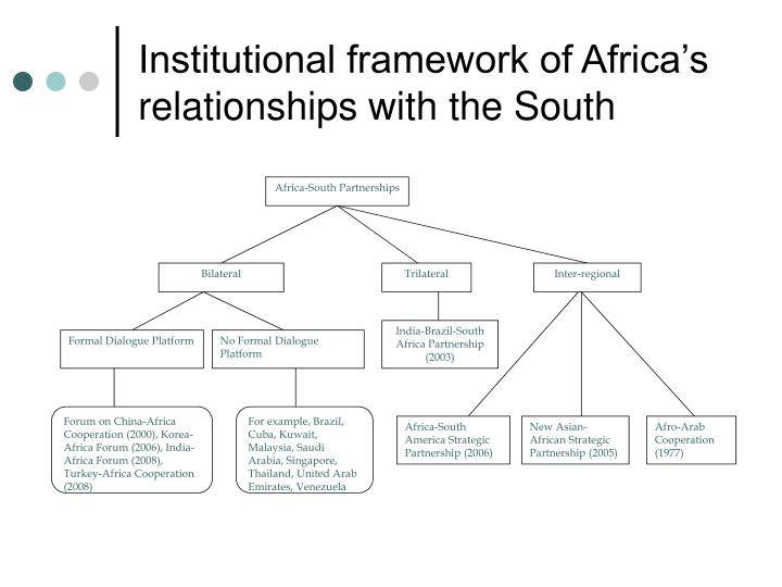 Institutional framework of africa s relationships with the south