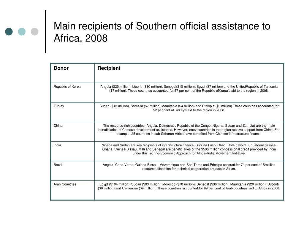 Main recipients of Southern official assistance to Africa, 2008