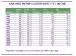 changes in population weighted ozone