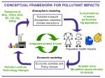 conceptual framework for pollutant impacts