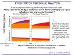 freshwater timescale analysis