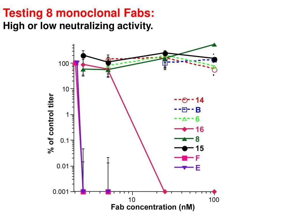 Testing 8 monoclonal Fabs: