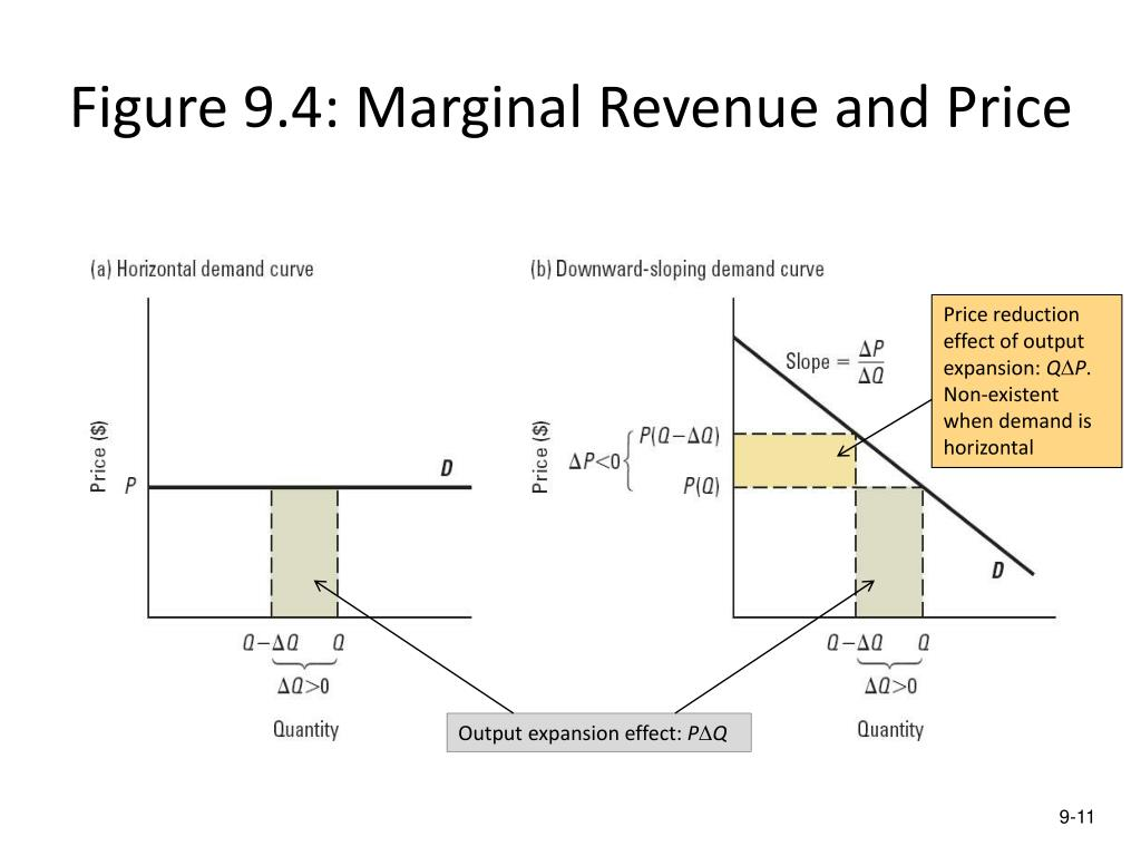 Figure 9.4: Marginal Revenue and Price
