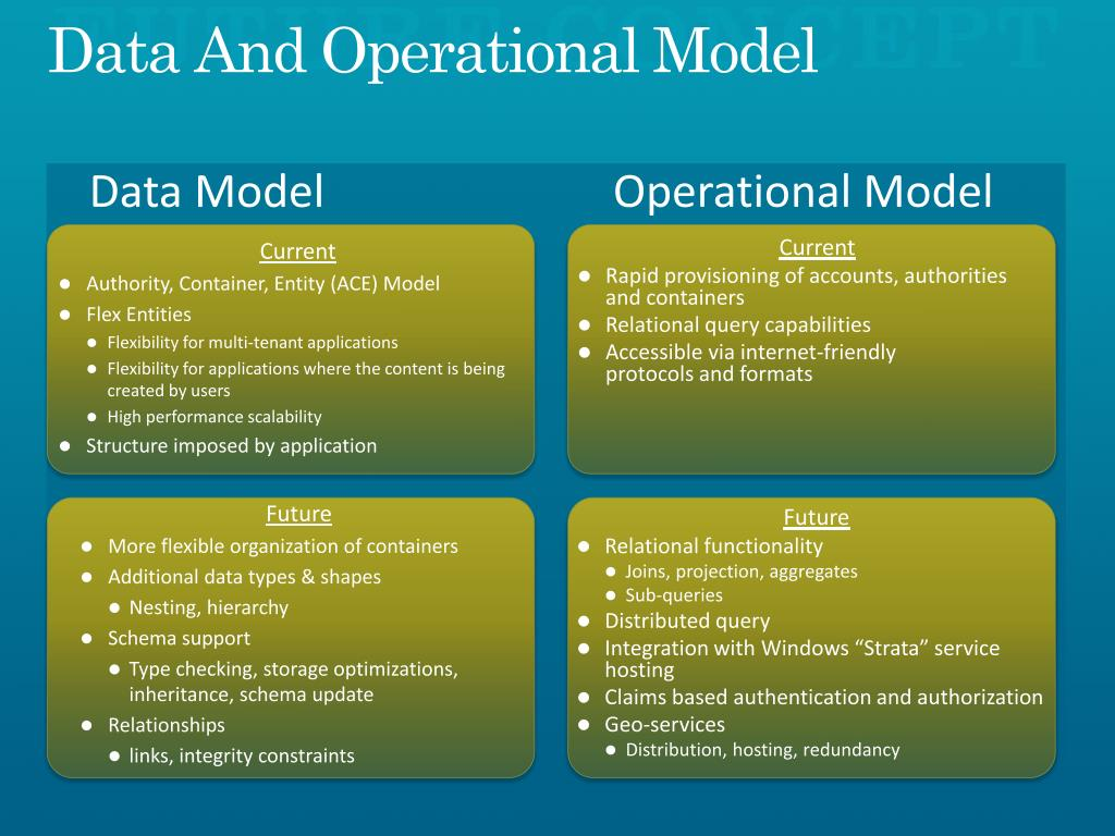 Data And Operational Model