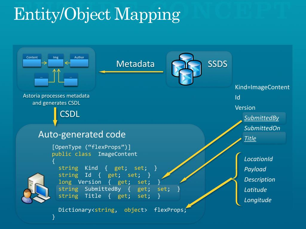 Entity/Object Mapping
