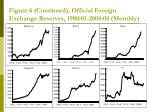 figure 6 continued official foreign exchange reserves 1980 01 2004 04 monthly