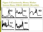 figure 9 continued money market interest rates 1990 01 2004 01 monthly