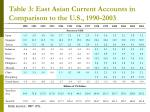 table 3 east asian current accounts in comparison to the u s 1990 2003