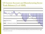 us current account and manufacturing sector trade balance of gdp