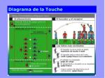 diagrama de la touche
