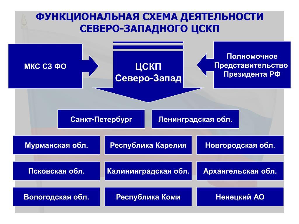 Функциональная схема деятельности Северо-Западного ЦСКП