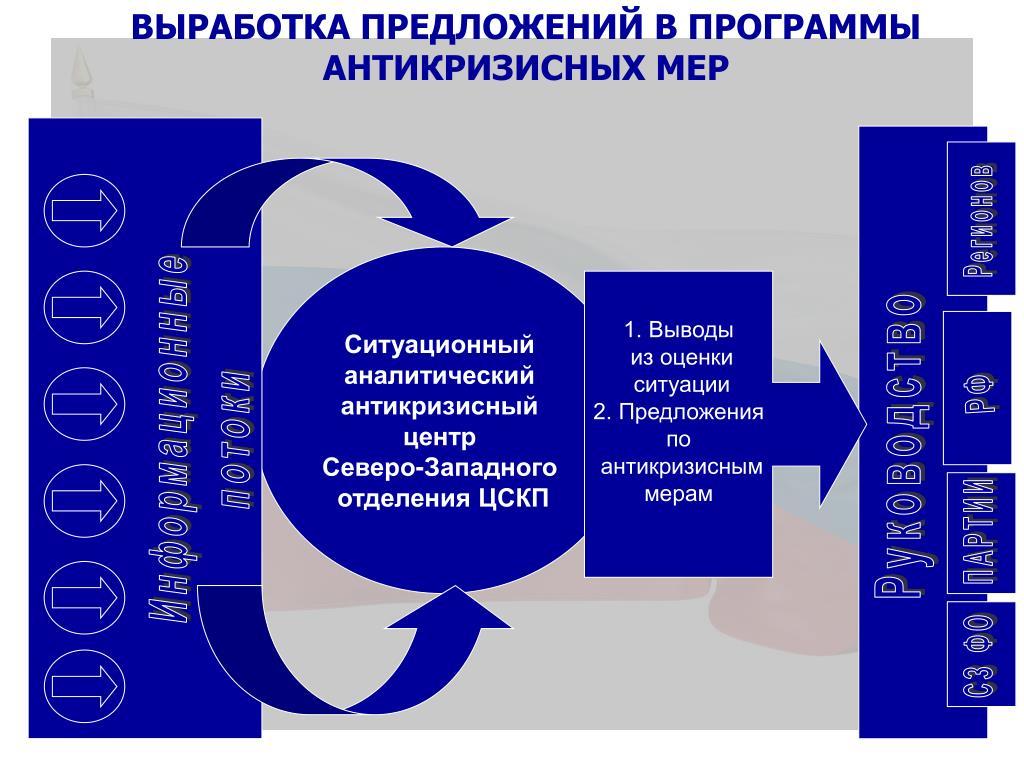 Выработка предложений в программы антикризисных мер
