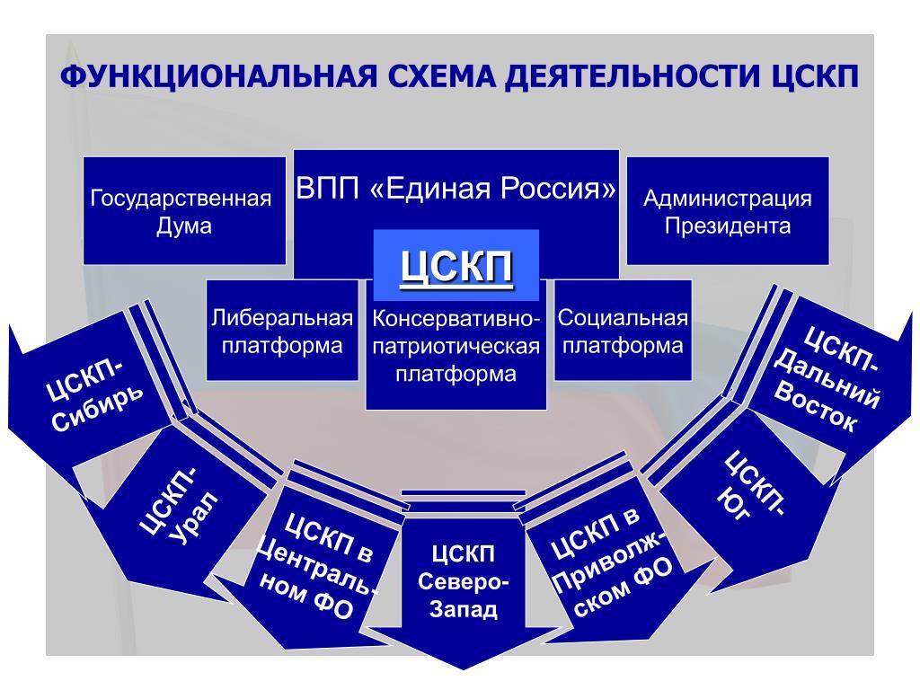 Функциональная схема деятельности ЦСКП