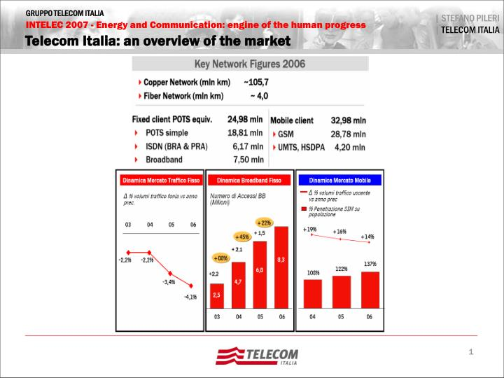 Telecom italia an overview of the market