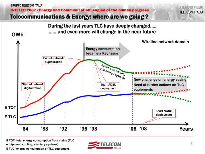 Telecommunications energy where are we going