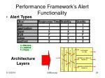 performance framework s alert functionality