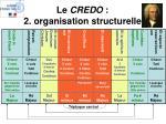 le credo 2 organisation structurelle