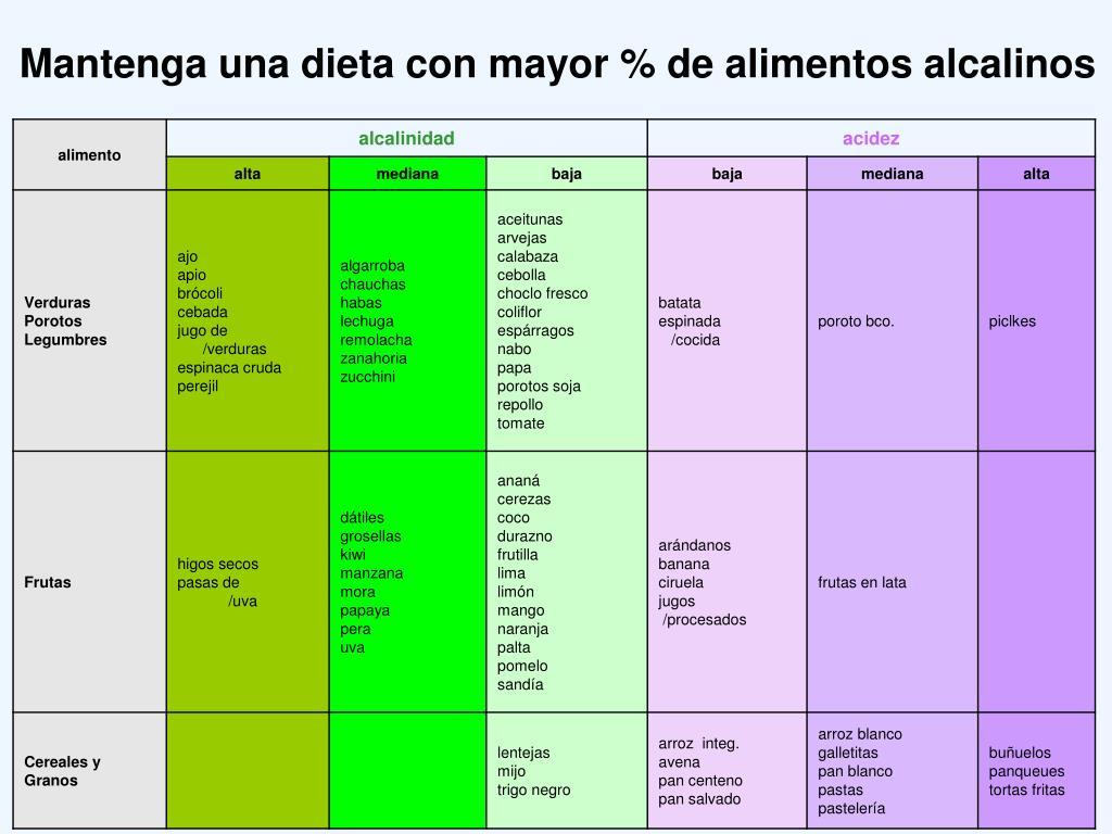 Mantenga una dieta con mayor % de alimentos alcalinos