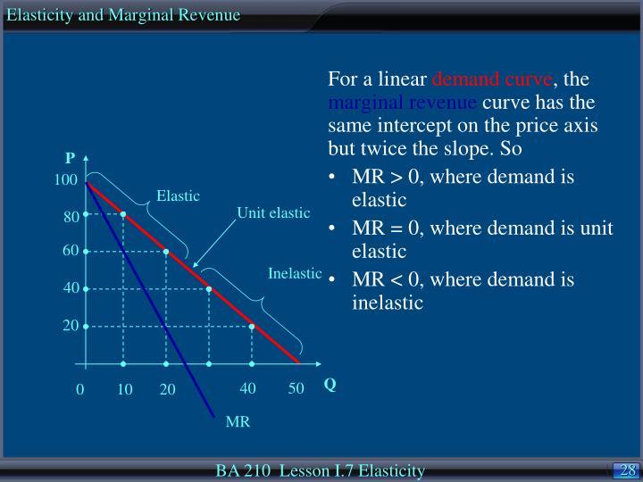 Elasticity and Marginal Revenue