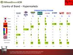 country of brand hypermarkets