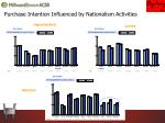 purchase intention influenced by nationalism activities