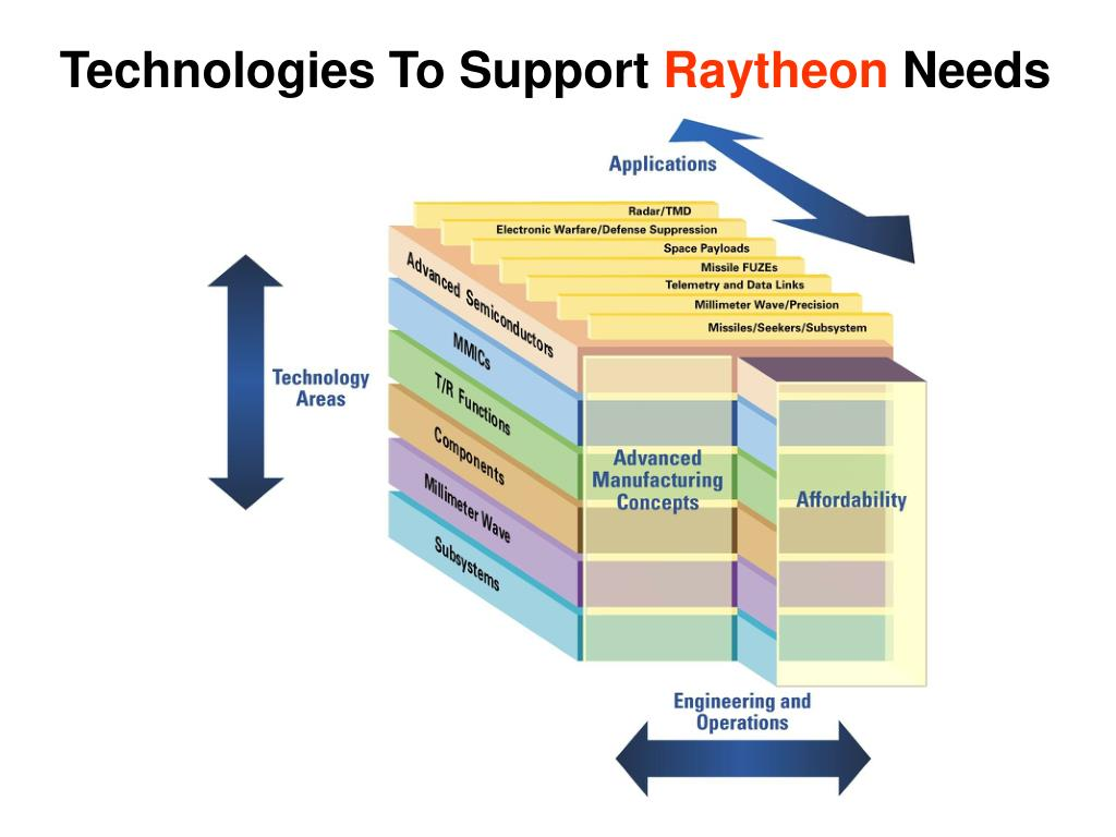 Technologies To Support