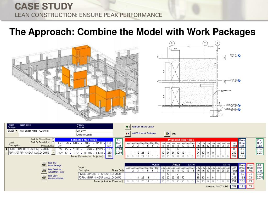 The Approach: Combine the Model with Work Packages