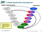 a needs results hierarchy approach
