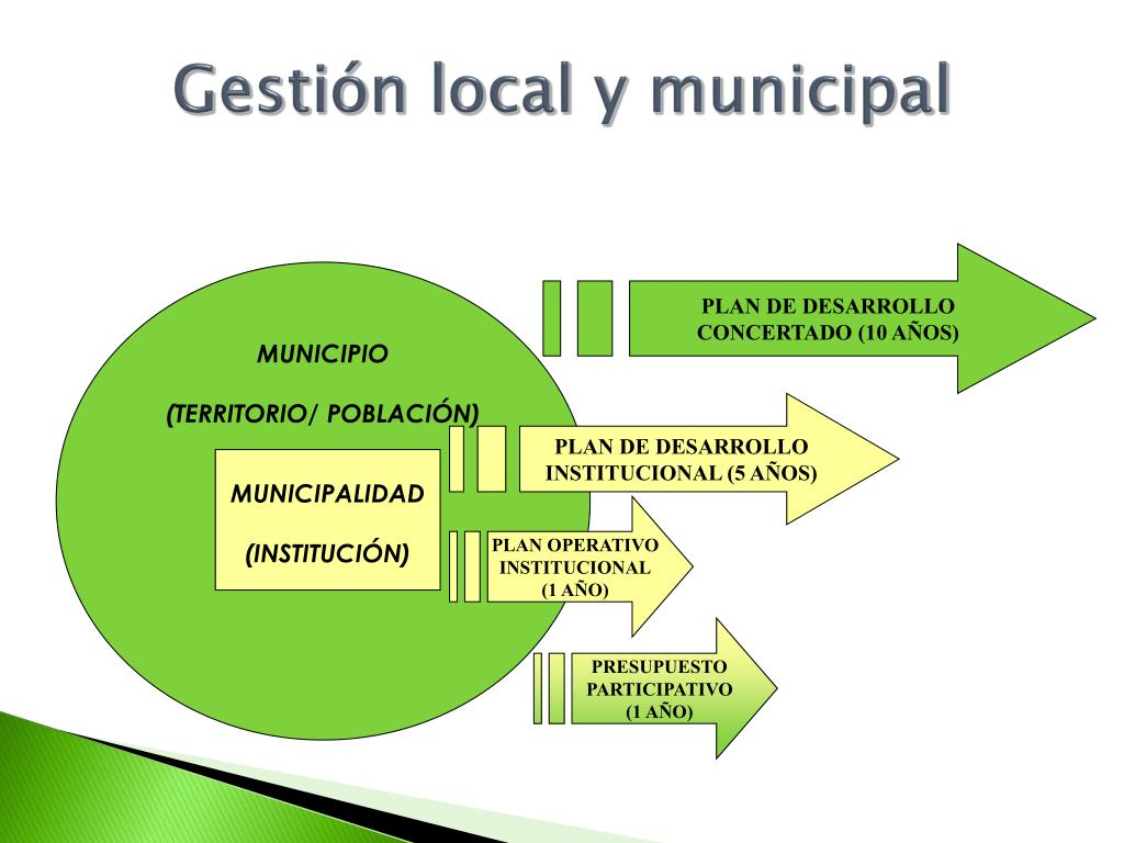 Gestión local y municipal
