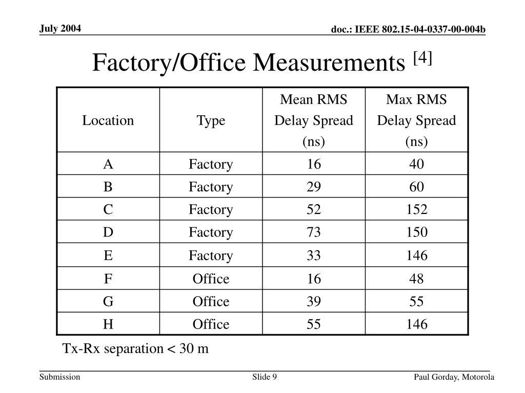 Factory/Office Measurements