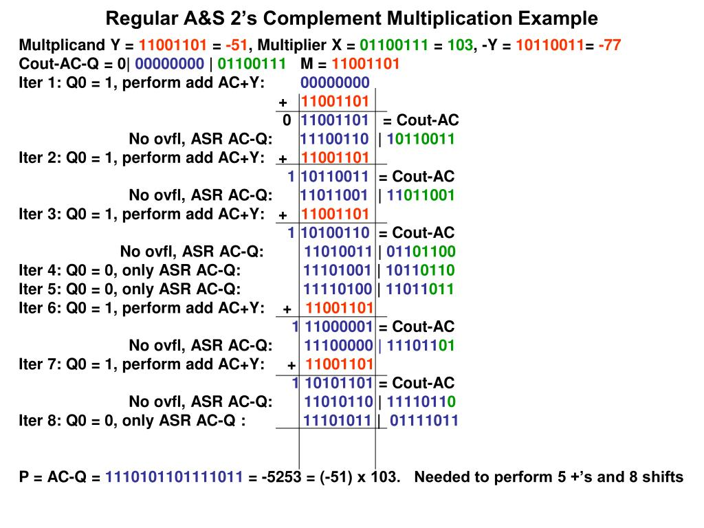 Regular A&S 2's Complement Multiplication Example