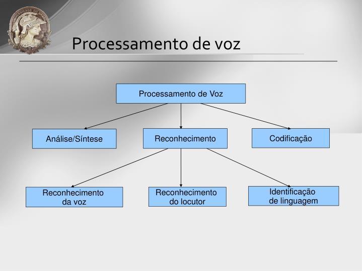Processamento de voz