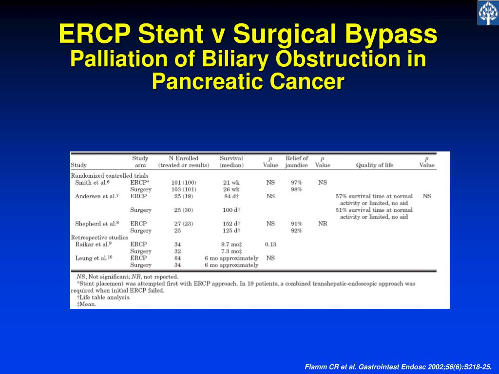 ERCP Stent v Surgical Bypass