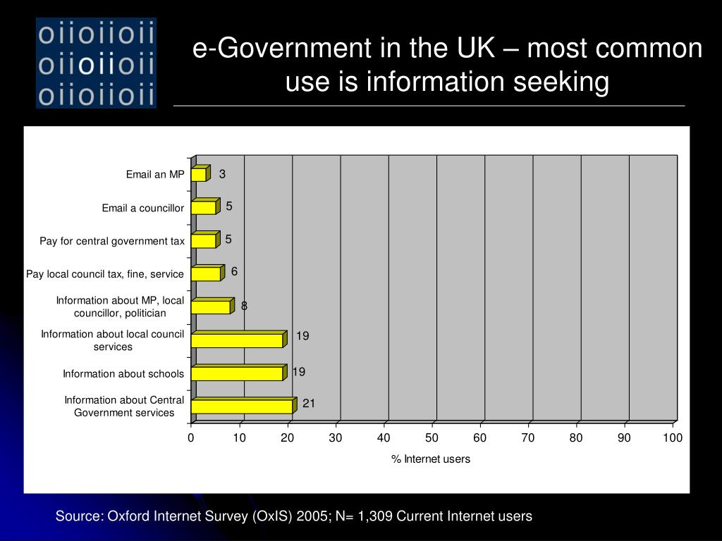 e-Government in the UK – most common use is information seeking