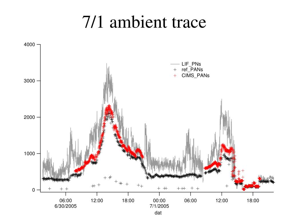 7/1 ambient trace