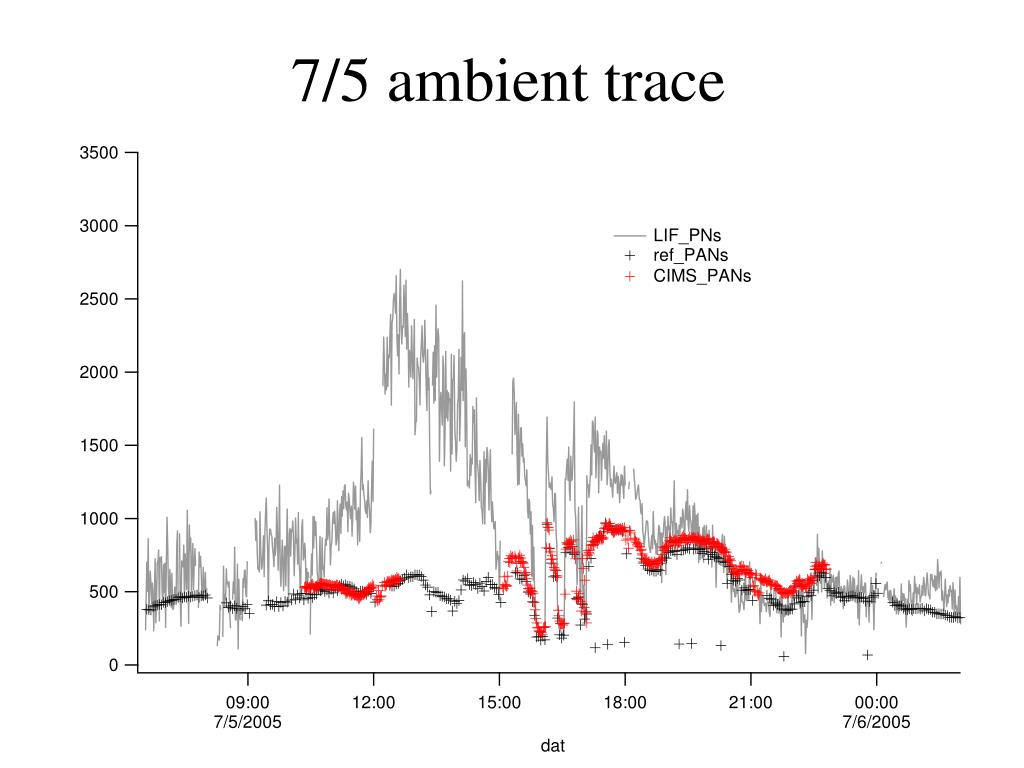 7/5 ambient trace