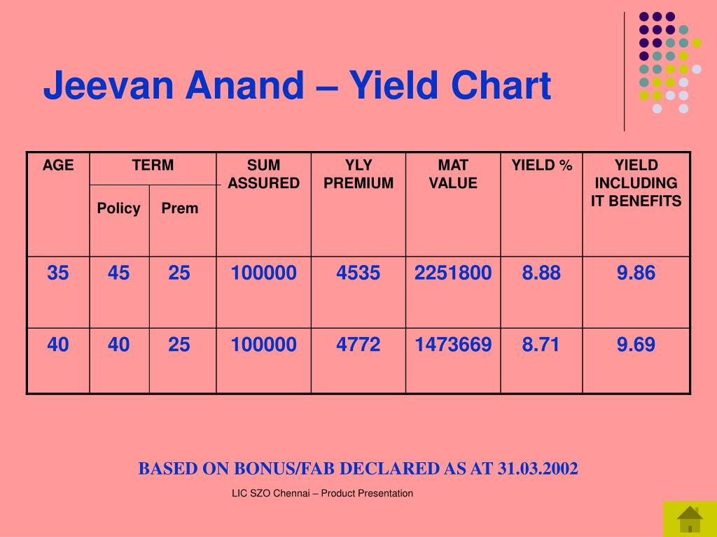 Jeevan Anand – Yield Chart