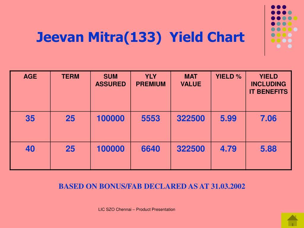 Jeevan Mitra(133)  Yield Chart