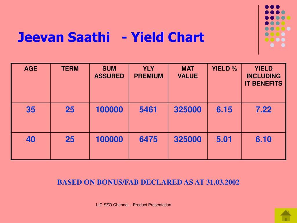 Jeevan Saathi   - Yield Chart