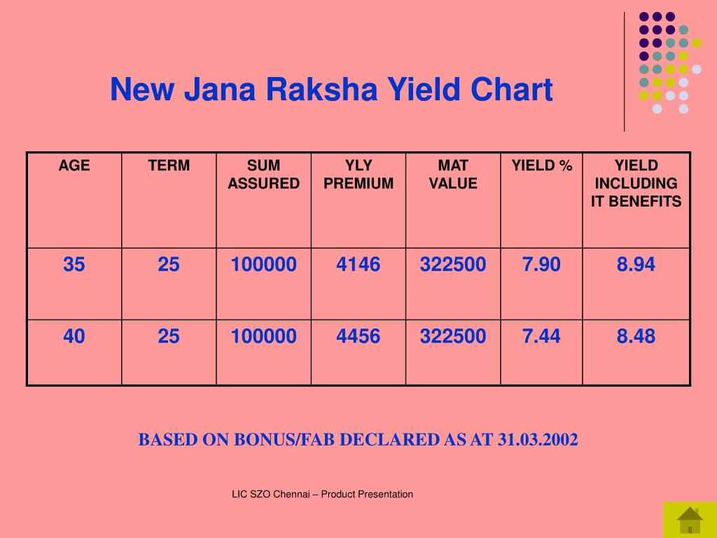 New Jana Raksha Yield Chart