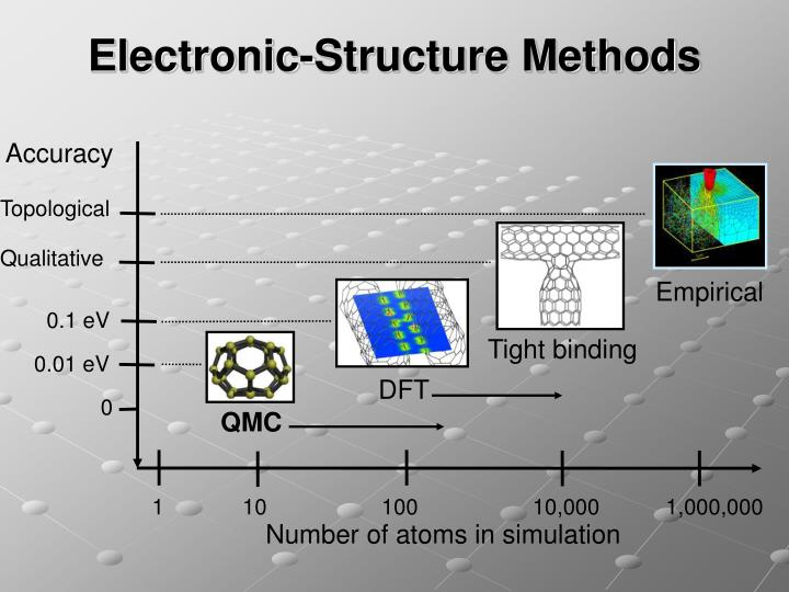 Electronic structure methods