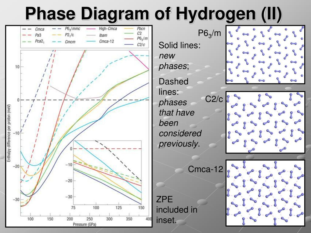 Phase Diagram of Hydrogen (II)