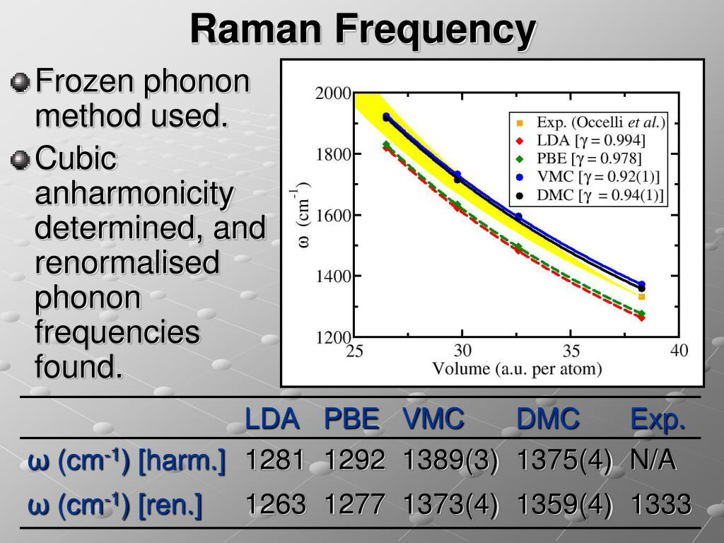 Raman Frequency