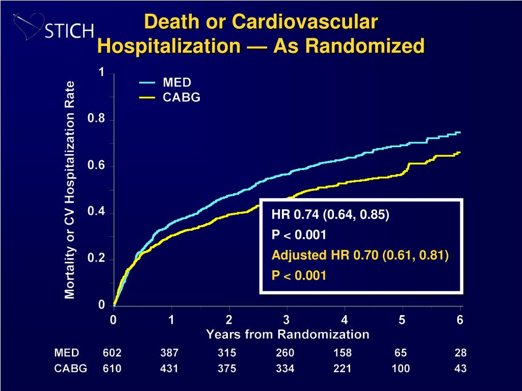 Death or Cardiovascular